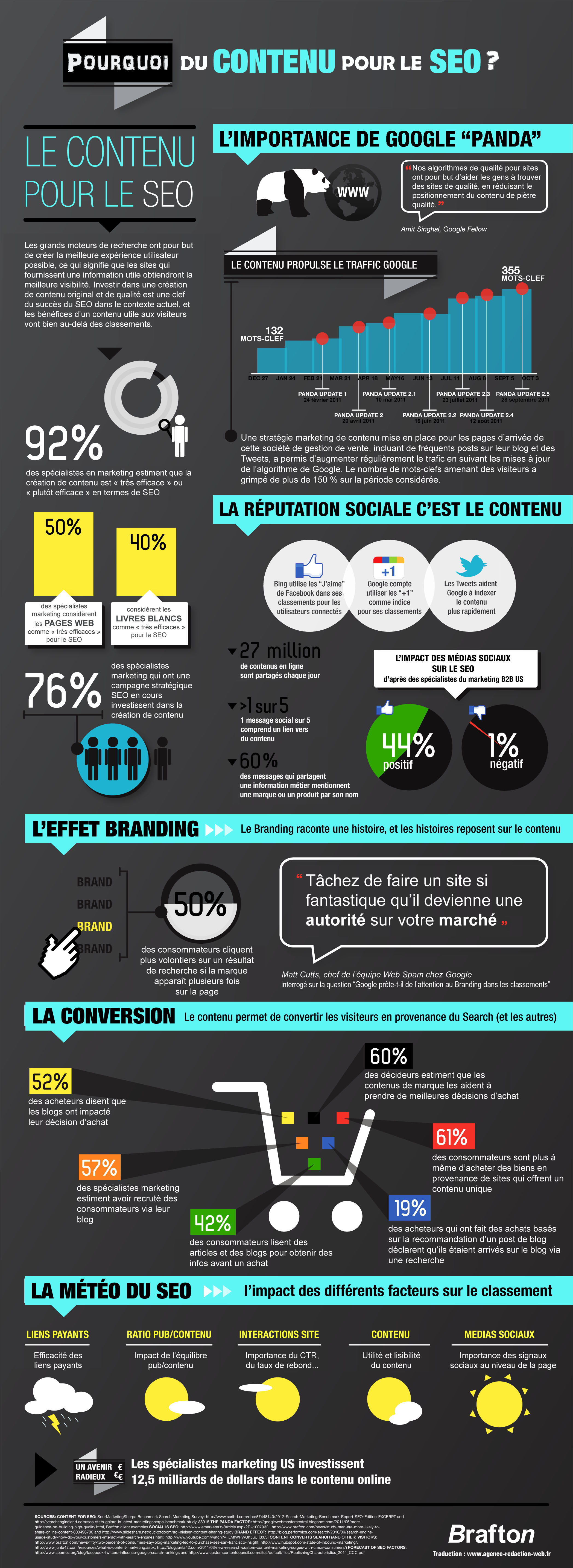Infographie par BRAFTON : http://www.brafton.com/infographics/why-content-for-seo